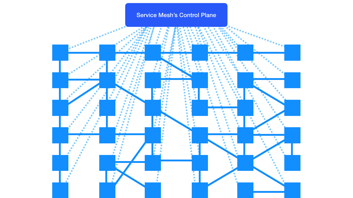 service mesh with control plane